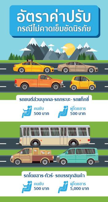 อัตราค่าปรับเมื่อขับรถไม่คาดเข็มขัด