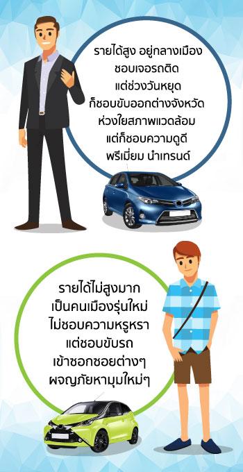 คนที่เหมาะกับ Hybrid และ Eco Car