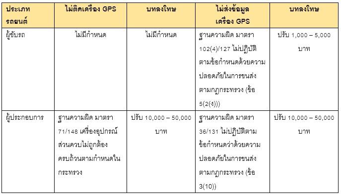 โทษของการไม่ติดตั้ง GPS Tracker